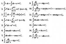 Контрольные по математике